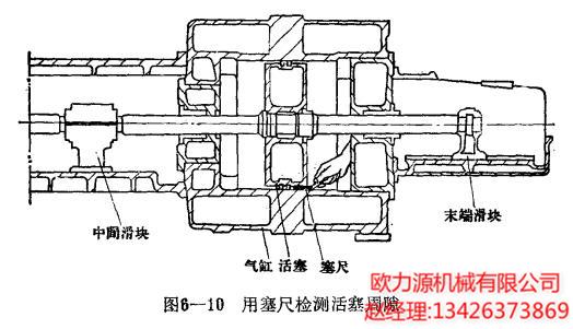 钢活塞周隙可取铝合金活塞一栏中的较小值。 检查活塞周隙的方法是: (1)对于小直径活塞:用卡尺测量活塞的外径和气缸 搪孔的内径,其差数就是周隙。 (2)对于大直径活塞:将活塞装在气缸里,用塞尺检 测其上、下、左、右的周隙值。 经检查如果活塞周隙不均等时,应进行适当的调整,调 整的方法如下: (1)自承重式的活塞检查活塞下部的承重巴氏合金衬垫层的厚度。 如上部间隙过大,应增补衬层厚度,并重新加工,如下部间隙过大, 则将下部衬层厚度刮削或加工去掉一层,以减少其厚度, 使活塞处于正中位置。